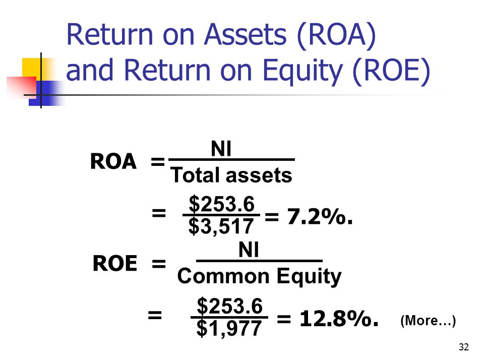 32 (More…) Return on Assets (ROA) and Return on Equity (ROE) ROA = NI Total assets $253.6 $3,517 = = 7.2%.