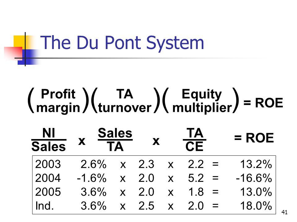 41 20032.6% x 2.3x2.2=13.2% 2004-1.6%x2.0x5.2=-16.6% 20053.6%x2.0x1.8=13.0% Ind.3.6%x2.5x2.0=18.0% The Du Pont System NI Sales TA CE xx = ROE ( )( )( ) = ROE Profit margin TA turnover Equity multiplier