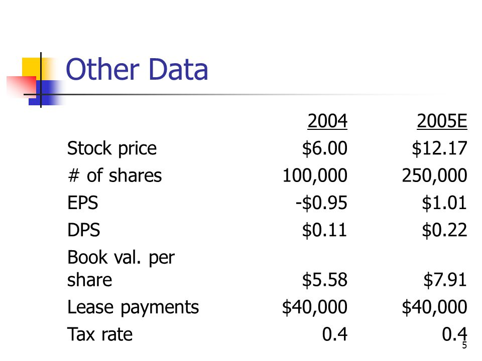 5 Other Data 20042005E Stock price$6.00$12.17 # of shares100,000250,000 EPS-$0.95$1.01 DPS$0.11$0.22 Book val.