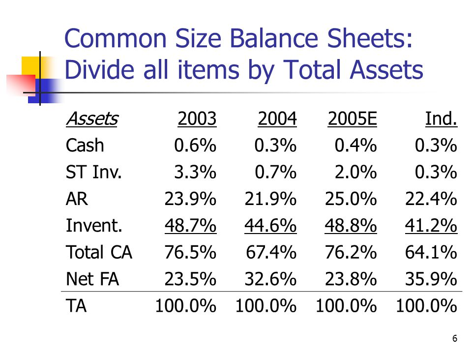 6 Common Size Balance Sheets: Divide all items by Total Assets Assets200320042005EInd.