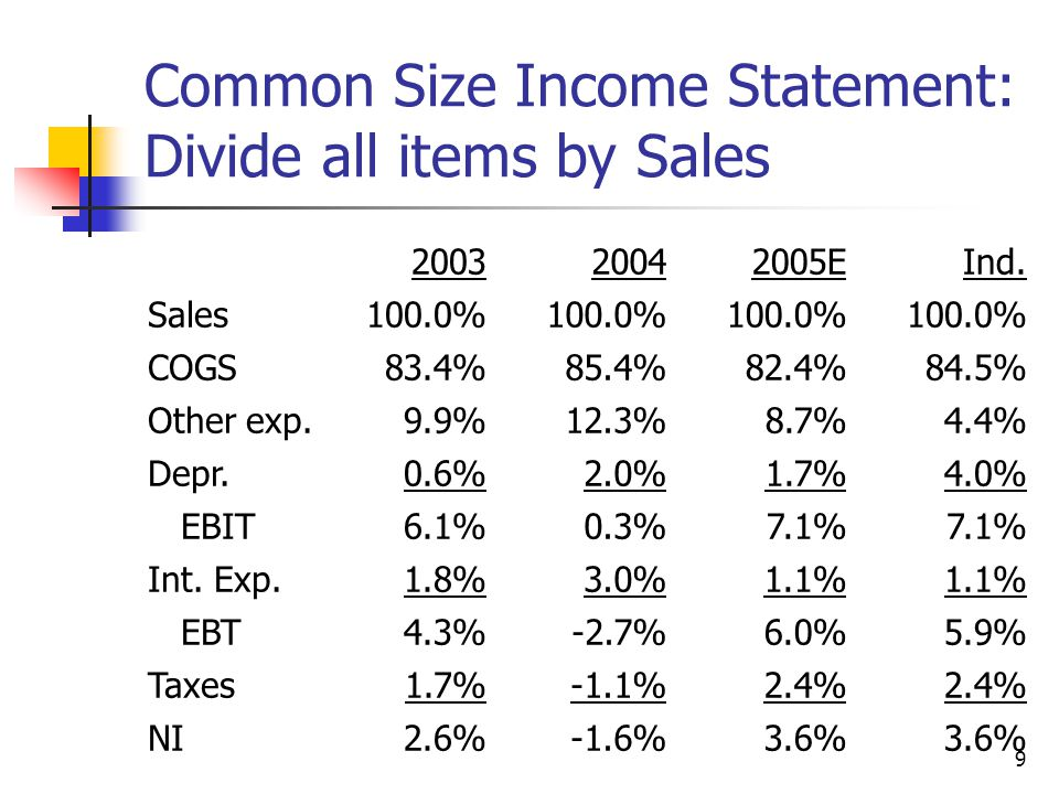 9 Common Size Income Statement: Divide all items by Sales 200320042005EInd.