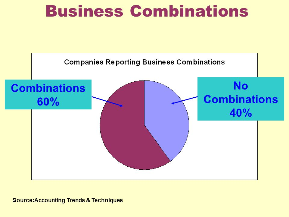 Business Combinations Source:Accounting Trends & Techniques No Combinations 40% Combinations 60%