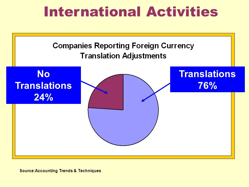 International Activities Source:Accounting Trends & Techniques Translations 76% No Translations 24%