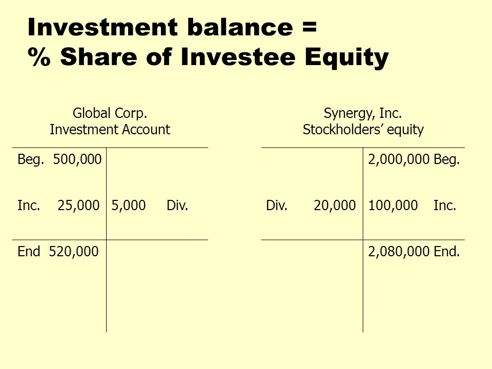 Investment balance = % Share of Investee Equity Global Corp.