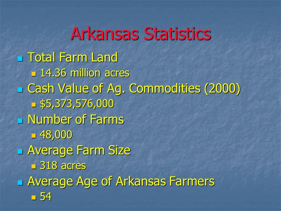 Arkansas Statistics Total Farm Land Total Farm Land 14.36 million acres 14.36 million acres Cash Value of Ag.