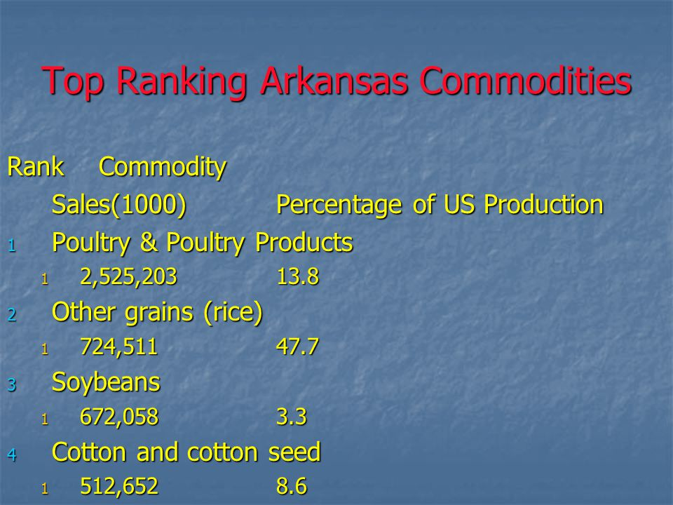 Top Ranking Arkansas Commodities Rank Commodity Sales(1000)Percentage of US Production 1 Poultry & Poultry Products 1 2,525,20313.8 2 Other grains (rice) 1 724,51147.7 3 Soybeans 1 672,0583.3 4 Cotton and cotton seed 1 512,6528.6