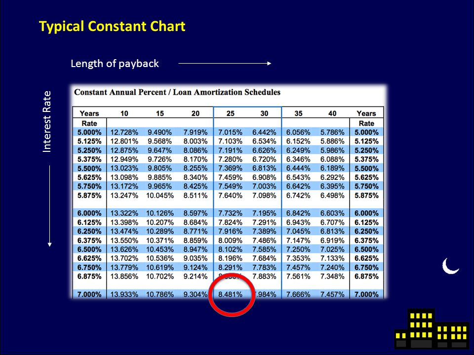 Length of payback Interest Rate Typical Constant Chart