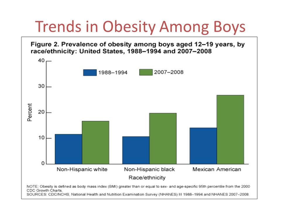 Trends in Obesity Among Boys