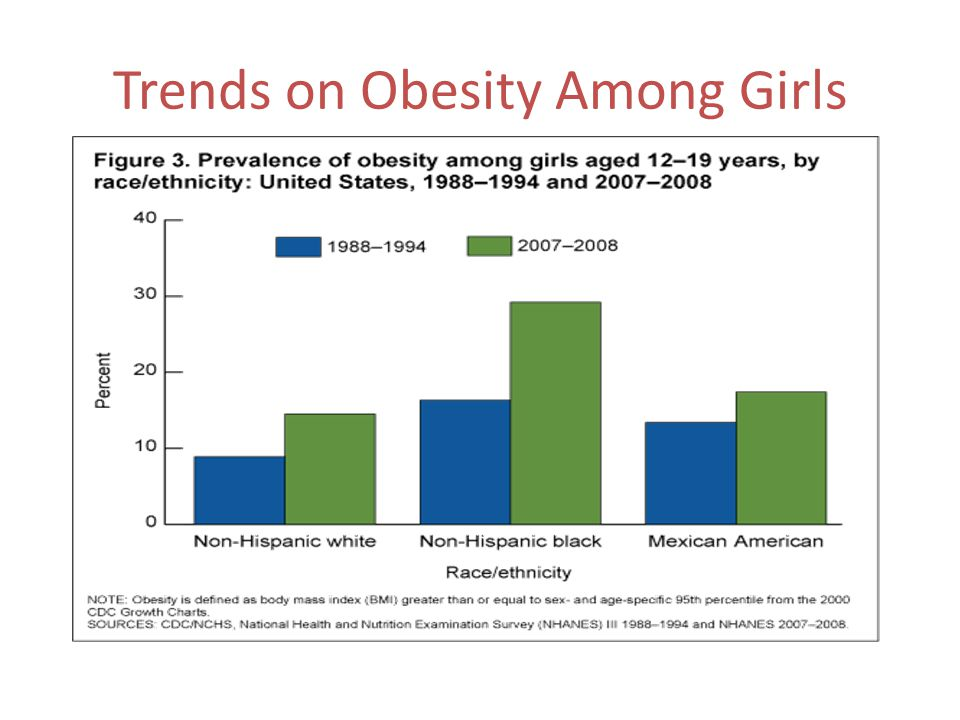 Trends on Obesity Among Girls