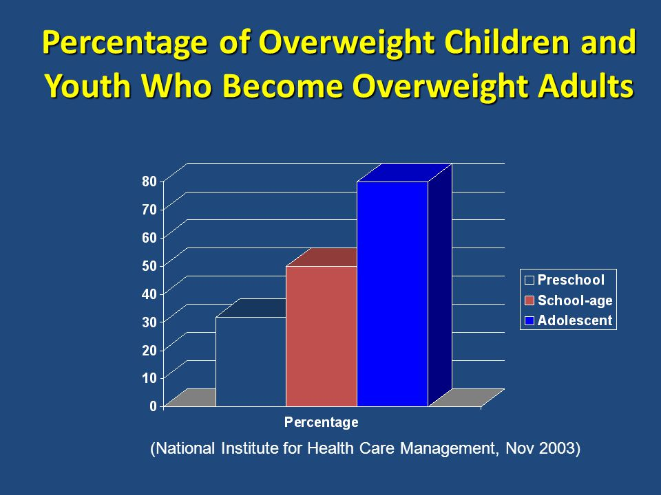 Percentage of Overweight Children and Youth Who Become Overweight Adults (National Institute for Health Care Management, Nov 2003)