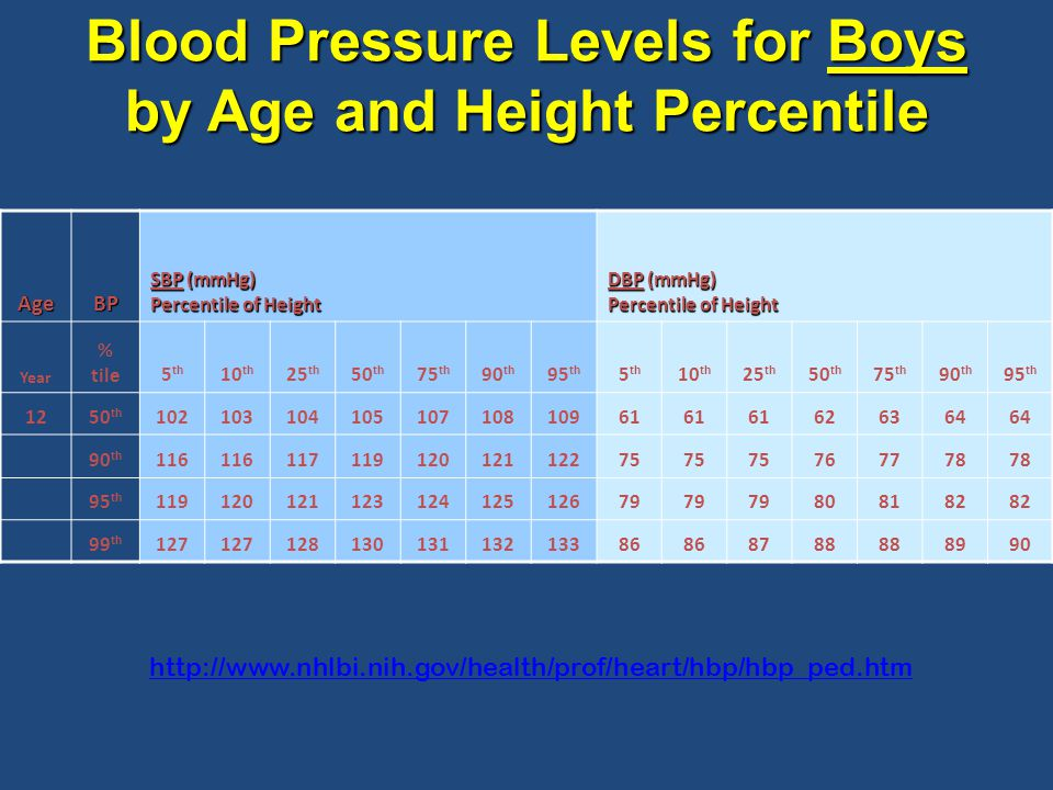 http://www.nhlbi.nih.gov/health/prof/heart/hbp/hbp_ped.htm Blood Pressure Levels for Boys by Age and Height Percentile AgeBP SBP (mmHg) Percentile of Height DBP (mmHg) Percentile of Height Year % tile5 th 10 th 25 th 50 th 75 th 90 th 95 th 5 th 10 th 25 th 50 th 75 th 90 th 95 th 1250 th 10210310410510710810961 626364 90 th 116 11711912012112275 767778 95 th 11912012112312412512679 808182 99 th 127 12813013113213386 8788 8990