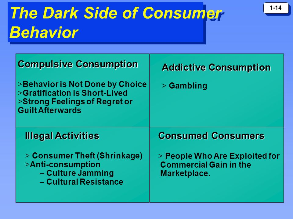 1-14 The Dark Side of Consumer Behavior Compulsive Consumption >Behavior is Not Done by Choice >Gratification is Short-Lived >Strong Feelings of Regret or Guilt Afterwards Illegal Activities > Consumer Theft (Shrinkage) >Anti-consumption – Culture Jamming – Cultural Resistance Consumed Consumers > People Who Are Exploited for Commercial Gain in the Marketplace.