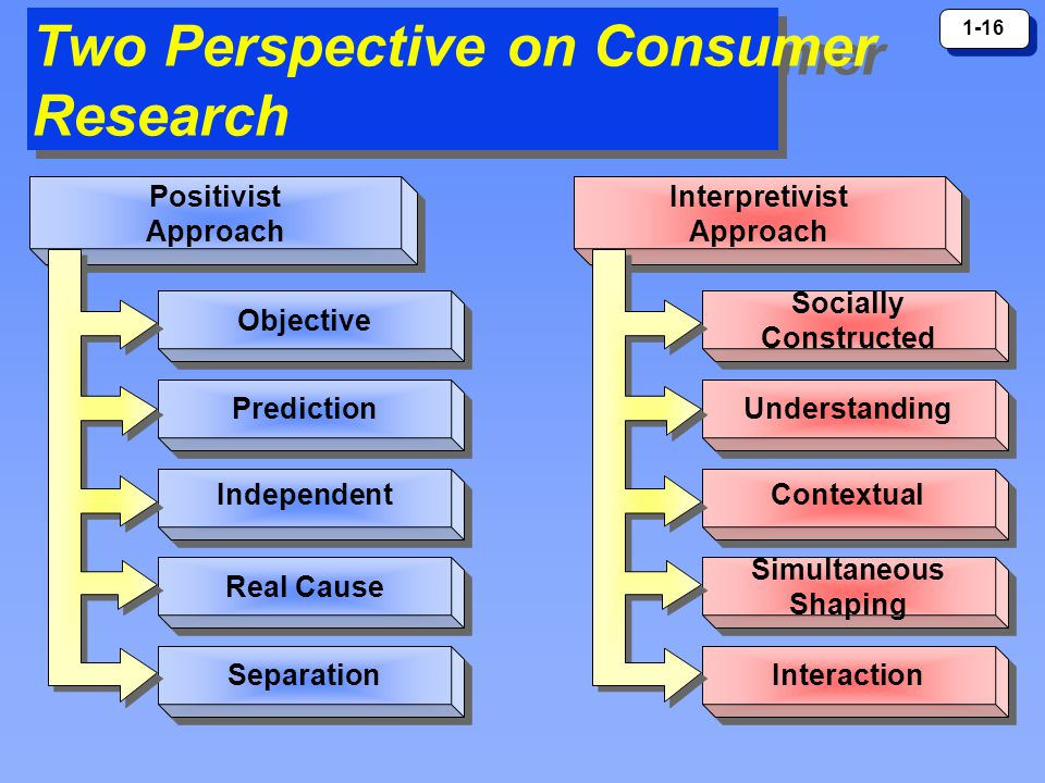 1-16 Two Perspective on Consumer Research Positivist Approach Positivist Approach Objective Prediction Independent Real Cause Separation Interpretivis