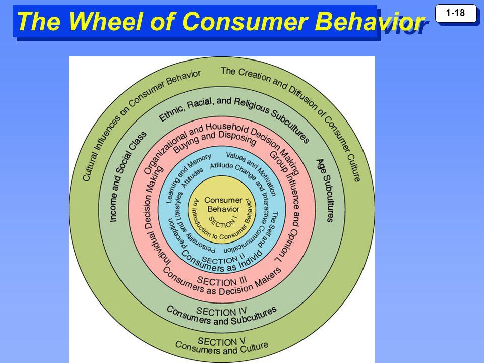 1-18 The Wheel of Consumer Behavior