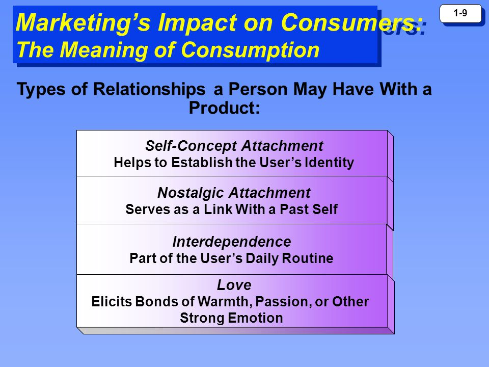 1-9 Marketing's Impact on Consumers: The Meaning of Consumption Self-Concept Attachment Helps to Establish the User's Identity Nostalgic Attachment Serves as a Link With a Past Self Interdependence Part of the User's Daily Routine Love Elicits Bonds of Warmth, Passion, or Other Strong Emotion Types of Relationships a Person May Have With a Product: