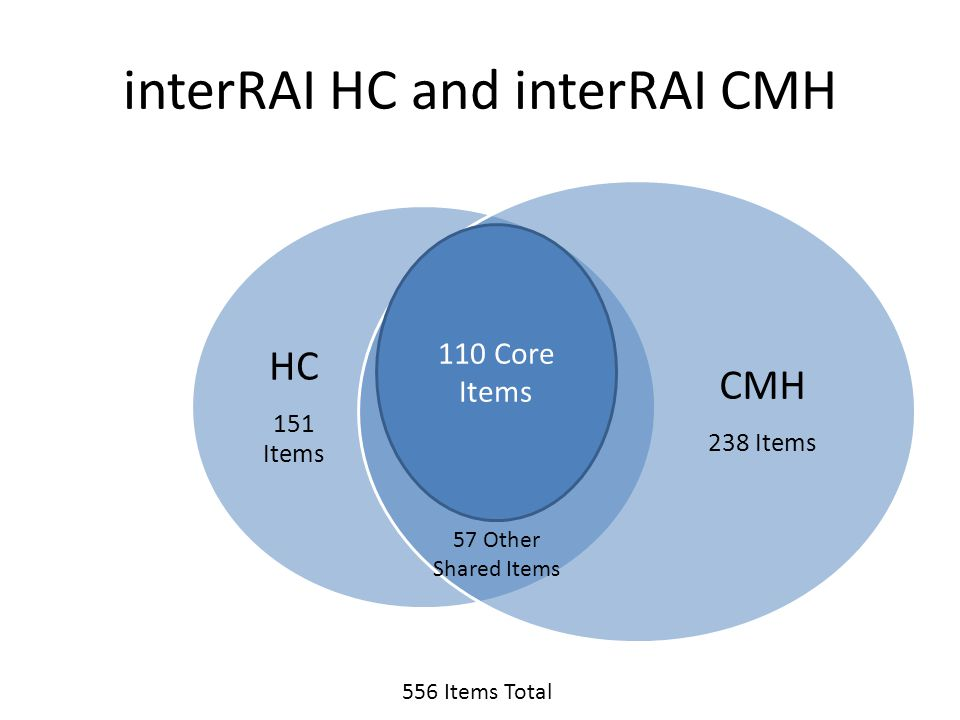 interRAI HC and interRAI CMH HC 151 Items CMH 238 Items 57 Other Shared Items 110 Core Items 556 Items Total