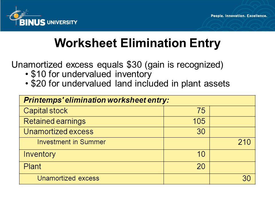 Worksheet Elimination Entry Printemps elimination worksheet entry: Capital stock75 Retained earnings105 Unamortized excess30 Investment in Summer 210 Inventory10 Plant20 Unamortized excess 30 Unamortized excess equals $30 (gain is recognized) $10 for undervalued inventory $20 for undervalued land included in plant assets