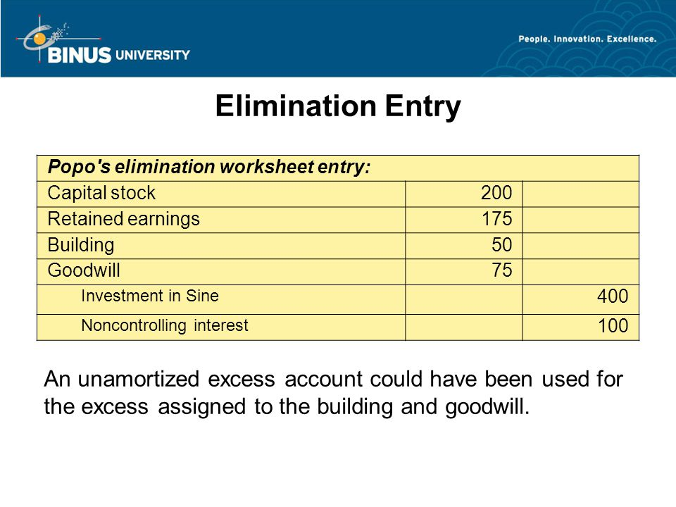 Elimination Entry Popo s elimination worksheet entry: Capital stock200 Retained earnings175 Building50 Goodwill75 Investment in Sine 400 Noncontrolling interest 100 An unamortized excess account could have been used for the excess assigned to the building and goodwill.