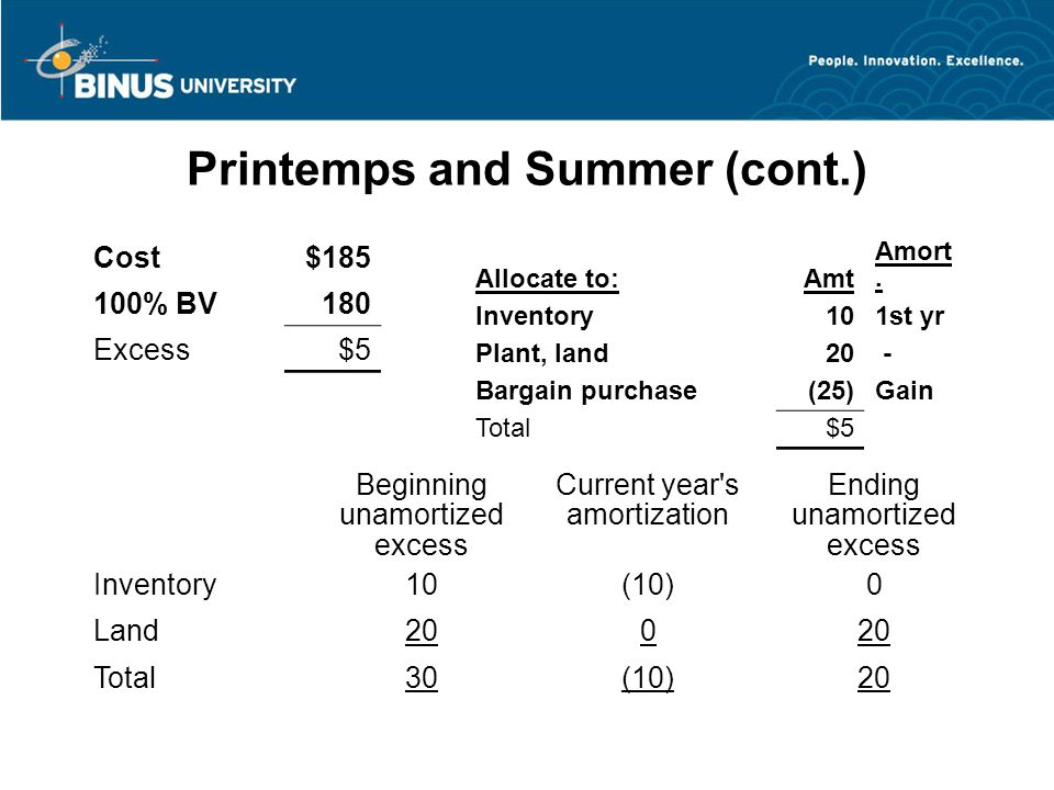 Printemps and Summer (cont.) Beginning unamortized excess Current year s amortization Ending unamortized excess Inventory10(10)0 Land200 Total30(10)20 Cost$185 100% BV180 Excess$5 Allocate to:Amt Amort.
