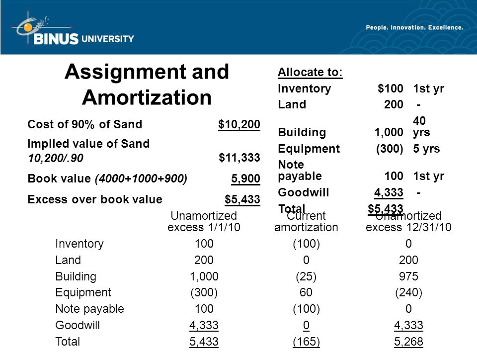 Assignment and Amortization Cost of 90% of Sand$10,200 Implied value of Sand 10,200/.90$11,333 Book value (4000+1000+900)5,900 Excess over book value$5,433 Unamortized excess 1/1/10 Current amortization Unamortized excess 12/31/10 Inventory100(100)0 Land2000 Building1,000(25)975 Equipment(300)60(240) Note payable100(100)0 Goodwill4,3330 Total5,433(165)5,268 Allocate to: Inventory$1001st yr Land200 - Building1,000 40 yrs Equipment(300)5 yrs Note payable1001st yr Goodwill4,333 - Total$5,433