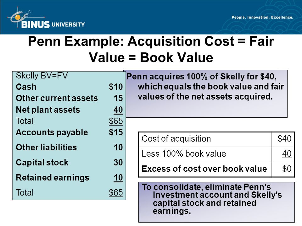 Penn Example: Acquisition Cost = Fair Value = Book Value Penn acquires 100% of Skelly for $40, which equals the book value and fair values of the net assets acquired.