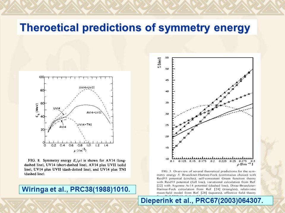 Theroetical predictions of symmetry energy Wiringa et al., PRC38(1988)1010.