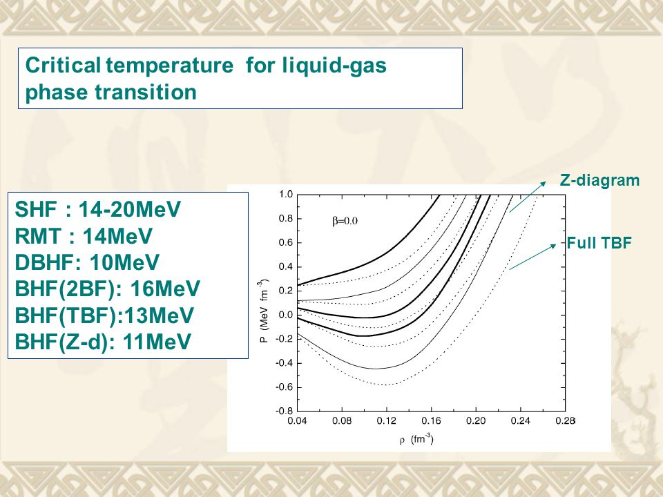 Critical temperature for liquid-gas phase transition Z-diagram Full TBF SHF : 14-20MeV RMT : 14MeV DBHF: 10MeV BHF(2BF): 16MeV BHF(TBF):13MeV BHF(Z-d)