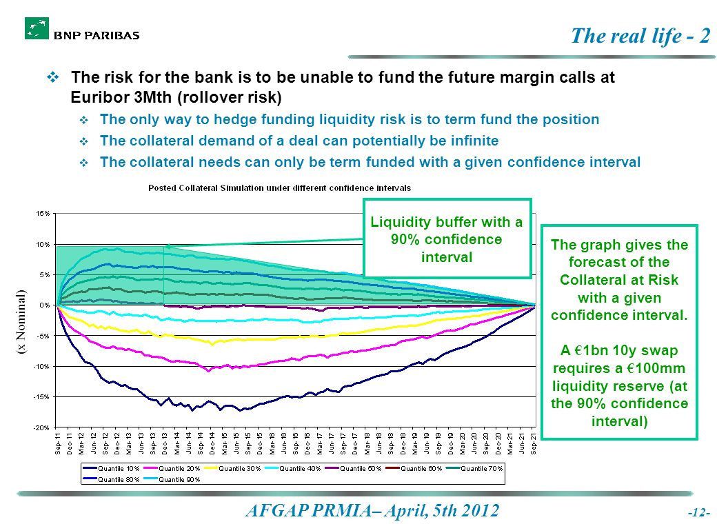 AFGAP PRMIA– April, 5th 2012 The real life - 2  The risk for the bank is to be unable to fund the future margin calls at Euribor 3Mth (rollover risk)  The only way to hedge funding liquidity risk is to term fund the position  The collateral demand of a deal can potentially be infinite  The collateral needs can only be term funded with a given confidence interval The graph gives the forecast of the Collateral at Risk with a given confidence interval.