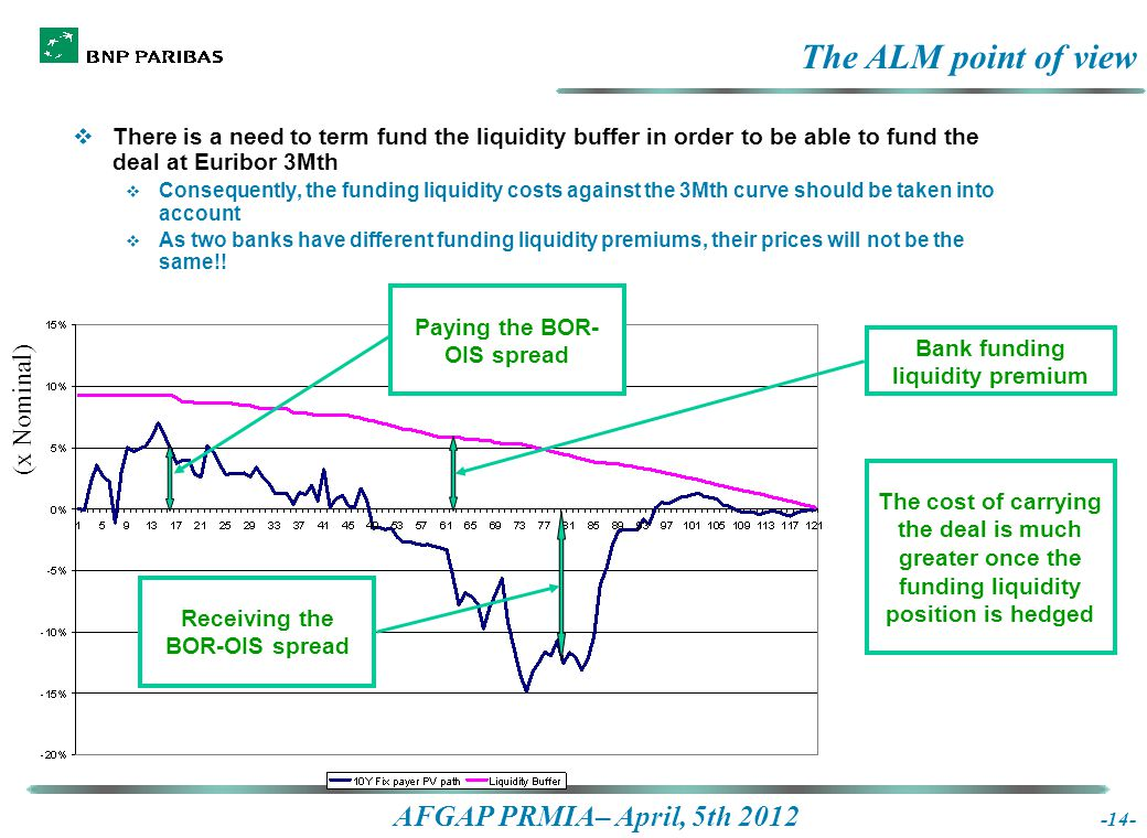 AFGAP PRMIA– April, 5th 2012 The ALM point of view  There is a need to term fund the liquidity buffer in order to be able to fund the deal at Euribor 3Mth  Consequently, the funding liquidity costs against the 3Mth curve should be taken into account  As two banks have different funding liquidity premiums, their prices will not be the same!.