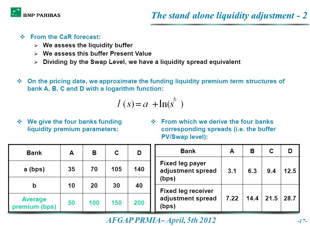 AFGAP PRMIA– April, 5th 2012 The stand alone liquidity adjustment - 2  From the CaR forecast:  We assess the liquidity buffer  We assess this buffer Present Value  Dividing by the Swap Level, we have a liquidity spread equivalent -17-  On the pricing date, we approximate the funding liquidity premium term structures of bank A, B, C and D with a logarithm function:  We give the four banks funding liquidity premium parameters:  From which we derive the four banks corresponding spreads (i.e.