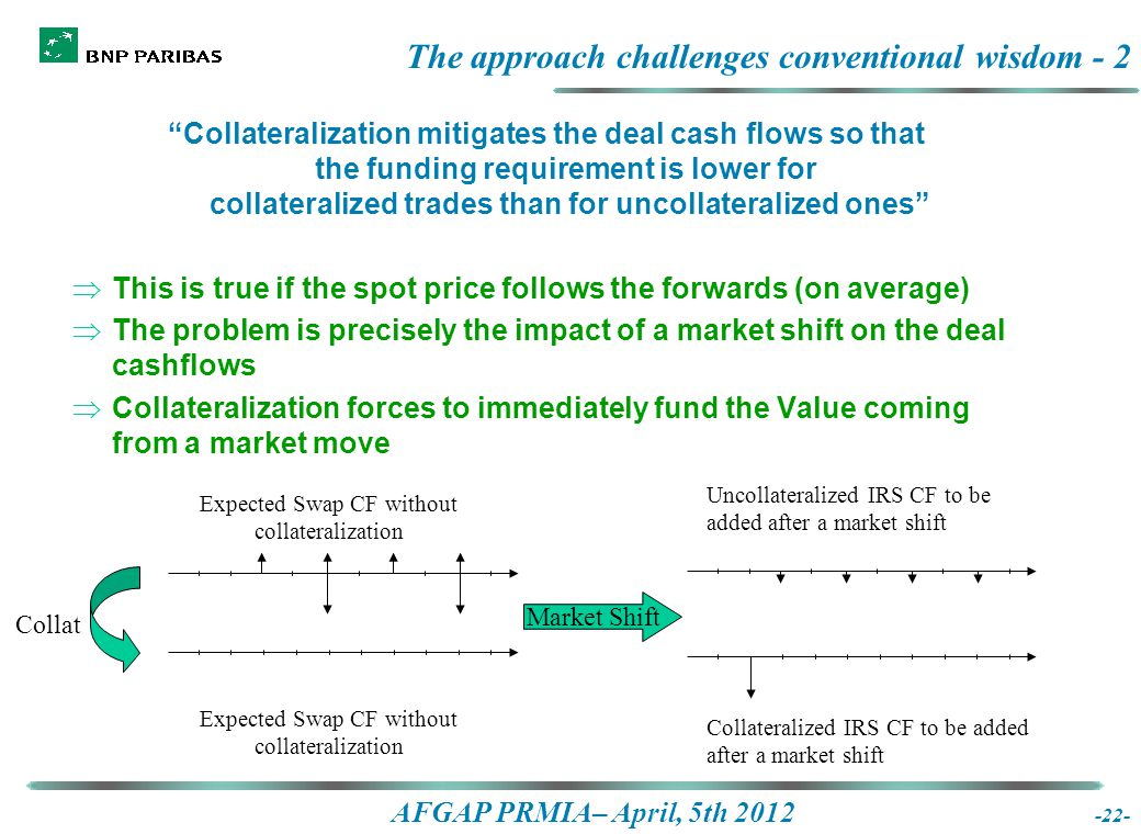 AFGAP PRMIA– April, 5th 2012 Collateralization mitigates the deal cash flows so that the funding requirement is lower for collateralized trades than for uncollateralized ones  This is true if the spot price follows the forwards (on average)  The problem is precisely the impact of a market shift on the deal cashflows  Collateralization forces to immediately fund the Value coming from a market move The approach challenges conventional wisdom - 2 -22- Expected Swap CF without collateralization Uncollateralized IRS CF to be added after a market shift Collateralized IRS CF to be added after a market shift Collat Market Shift