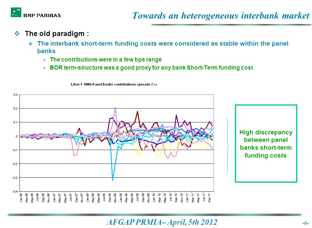 AFGAP PRMIA– April, 5th 2012 -6- Towards an heterogeneous interbank market  The old paradigm :  The interbank short-term funding costs were considered as stable within the panel banks  The contributions were in a few bps range  BOR term-structure was a good proxy for any bank Short-Term funding cost High discrepancy between panel banks short-term funding costs