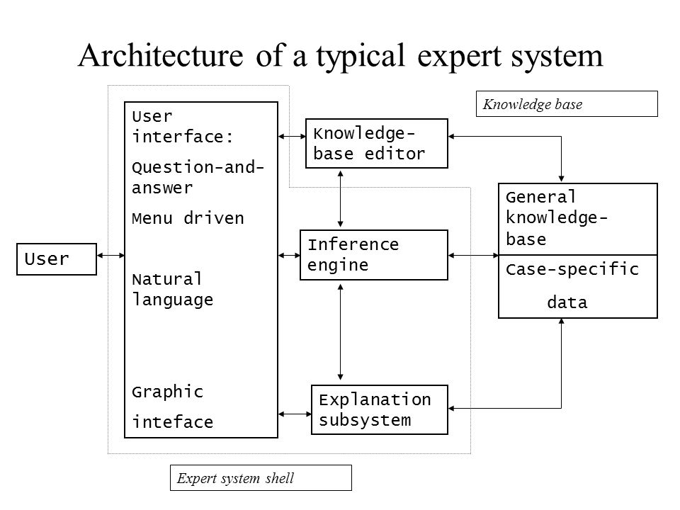 Architecture of a typical expert system User User interface: Question-and- answer Menu driven Natural language Graphic inteface Explanation subsystem Inference engine Knowledge- base editor General knowledge- base Case-specific data Knowledge base Expert system shell