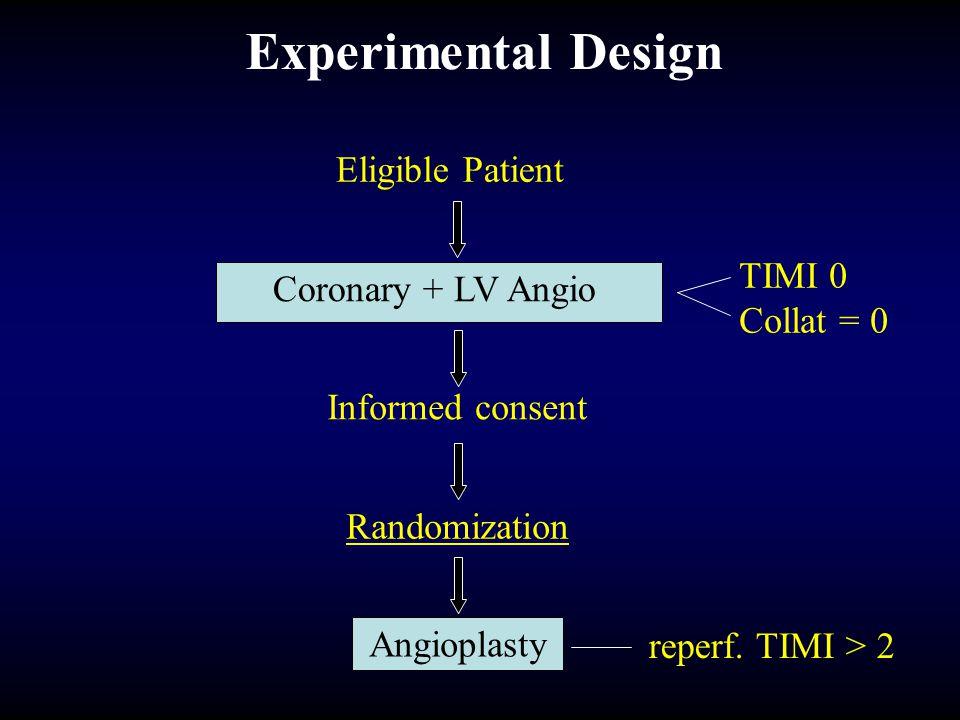 Eligible Patient Experimental Design Coronary + LV Angio Informed consent Randomization Angioplasty TIMI 0 Collat = 0 reperf. TIMI > 2