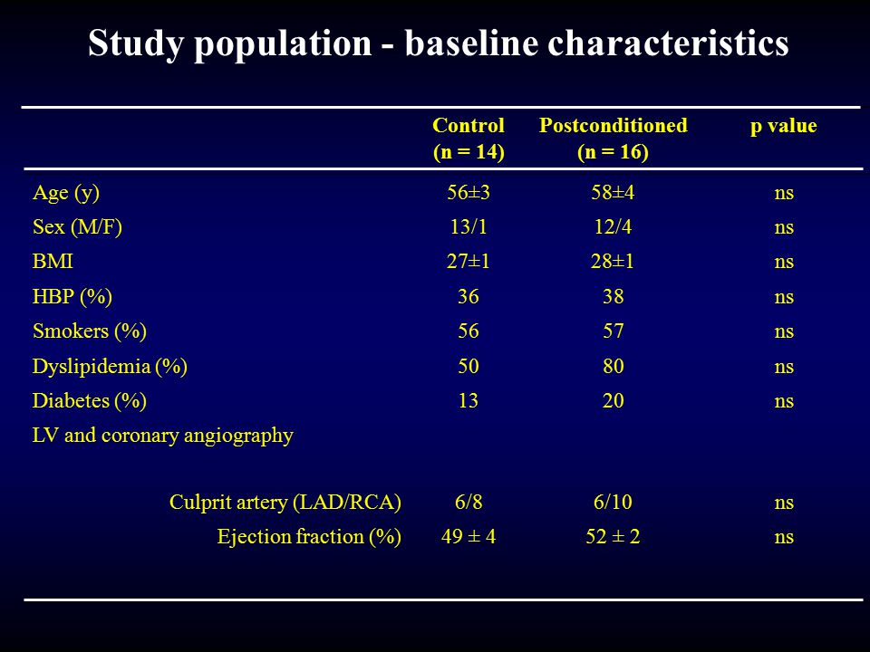 Study population - baseline characteristics Control (n = 14) Postconditioned (n = 16) p value Age (y)56±358±4ns Sex (M/F)13/112/4ns BMI27±128±1ns HBP