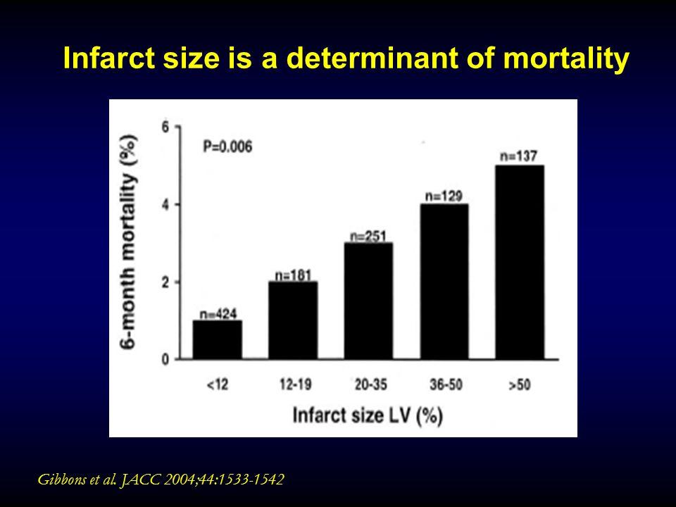 Gibbons et al. JACC 2004;44:1533-1542 Infarct size is a determinant of mortality