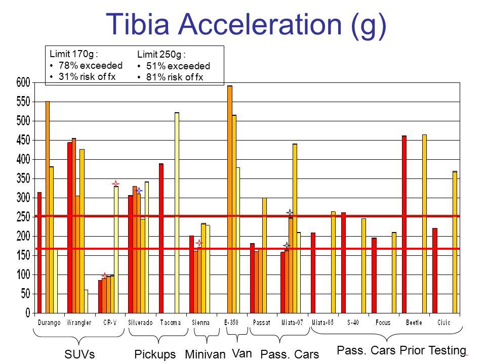 Tibia Acceleration (g) SUVsPickupsMinivan Van Pass.
