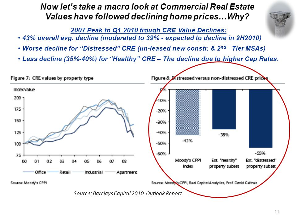 Source: Barclays Capital 2010 Outlook Report Now let's take a macro look at Commercial Real Estate Values have followed declining home prices…Why.