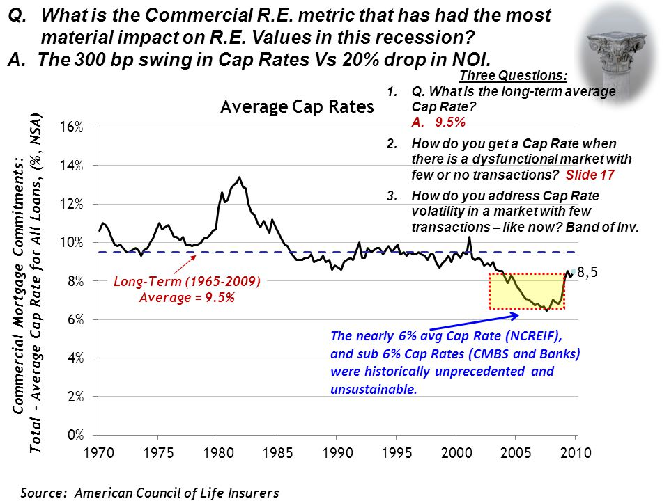 Q.What is the Commercial R.E.metric that has had the most material impact on R.E.