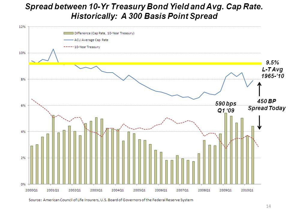 Spread between 10-Yr Treasury Bond Yield and Avg.Cap Rate.