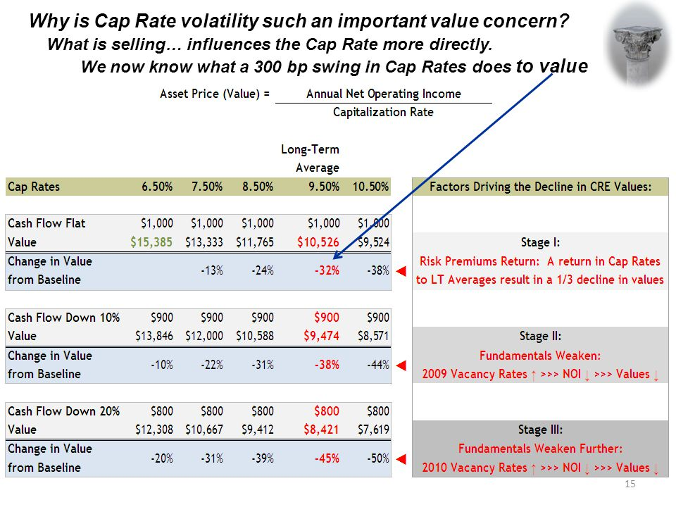 Why is Cap Rate volatility such an important value concern.
