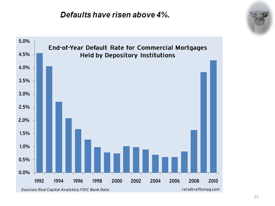 Defaults have risen above 4%. 21