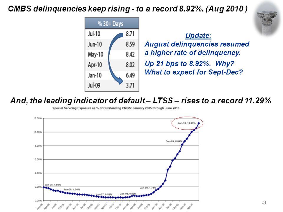 CMBS delinquencies keep rising - to a record 8.92%.