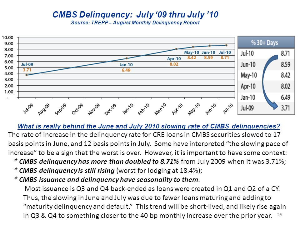 CMBS Delinquency: July '09 thru July '10 Source: TREPP – August Monthly Delinquency Report What is really behind the June and July 2010 slowing rate of CMBS delinquencies.