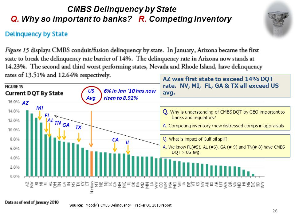 CMBS Delinquency by State Q.Why so important to banks.