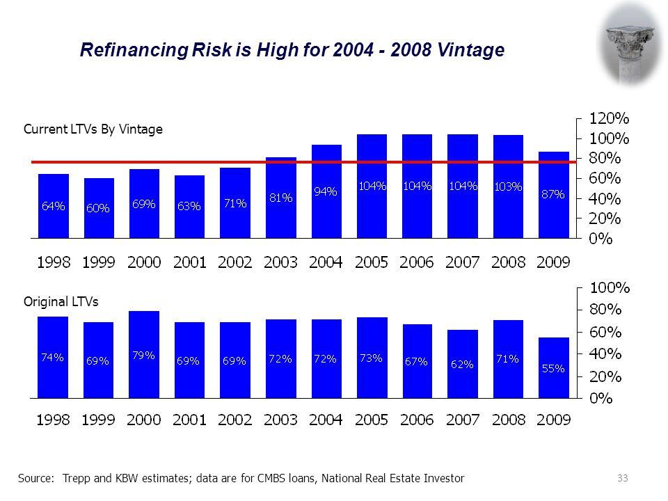 Source: Trepp and KBW estimates; data are for CMBS loans, National Real Estate Investor Refinancing Risk is High for 2004 - 2008 Vintage Current LTVs By Vintage Original LTVs 33