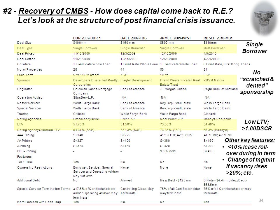 #2 - Recovery of CMBS - How does capital come back to R.E..