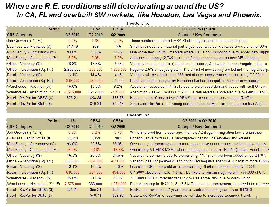 Where are R.E.conditions still deteriorating around the US.