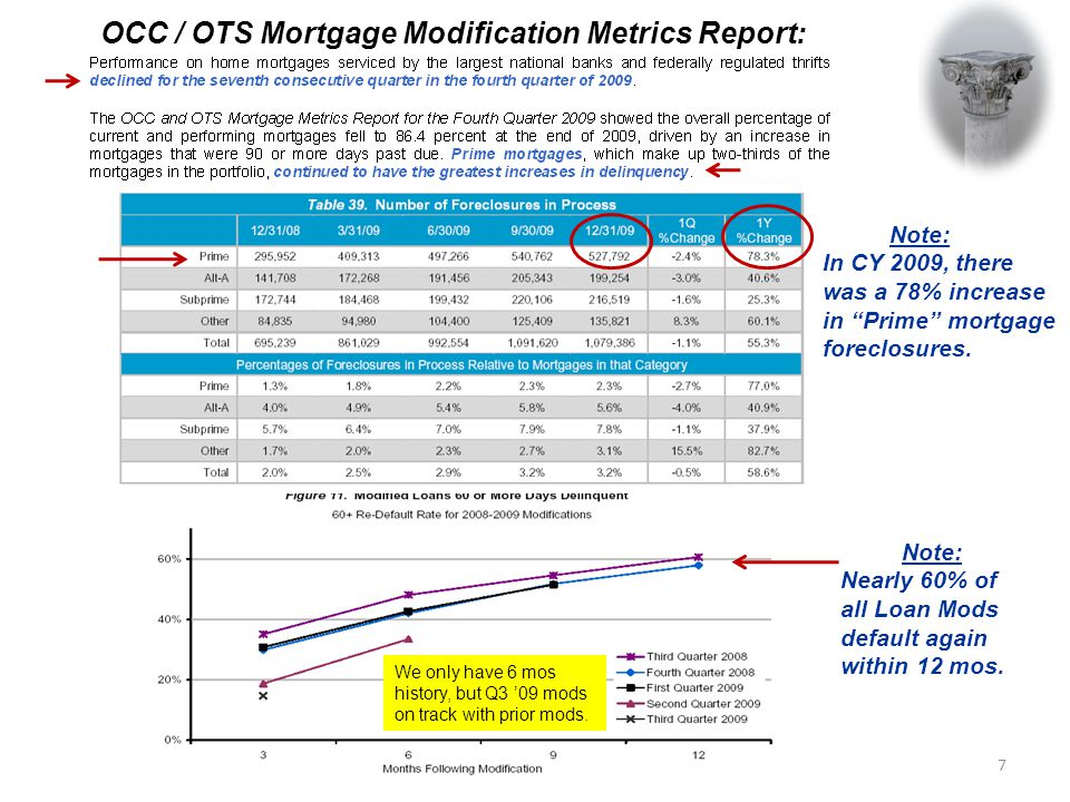 OCC / OTS Mortgage Modification Metrics Report: Note: In CY 2009, there was a 78% increase in Prime mortgage foreclosures.