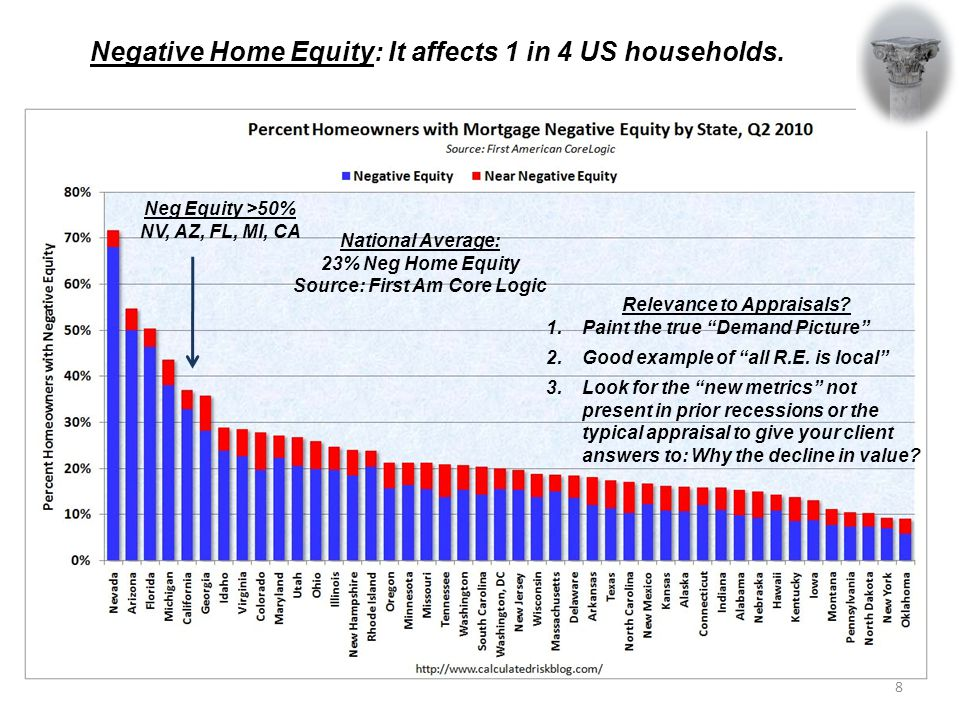 Negative Home Equity: It affects 1 in 4 US households.